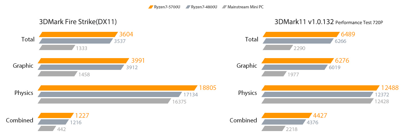 6489 score in 3DMark 11 thrashes mini PCs powered by traditional CPUs by over 170%.