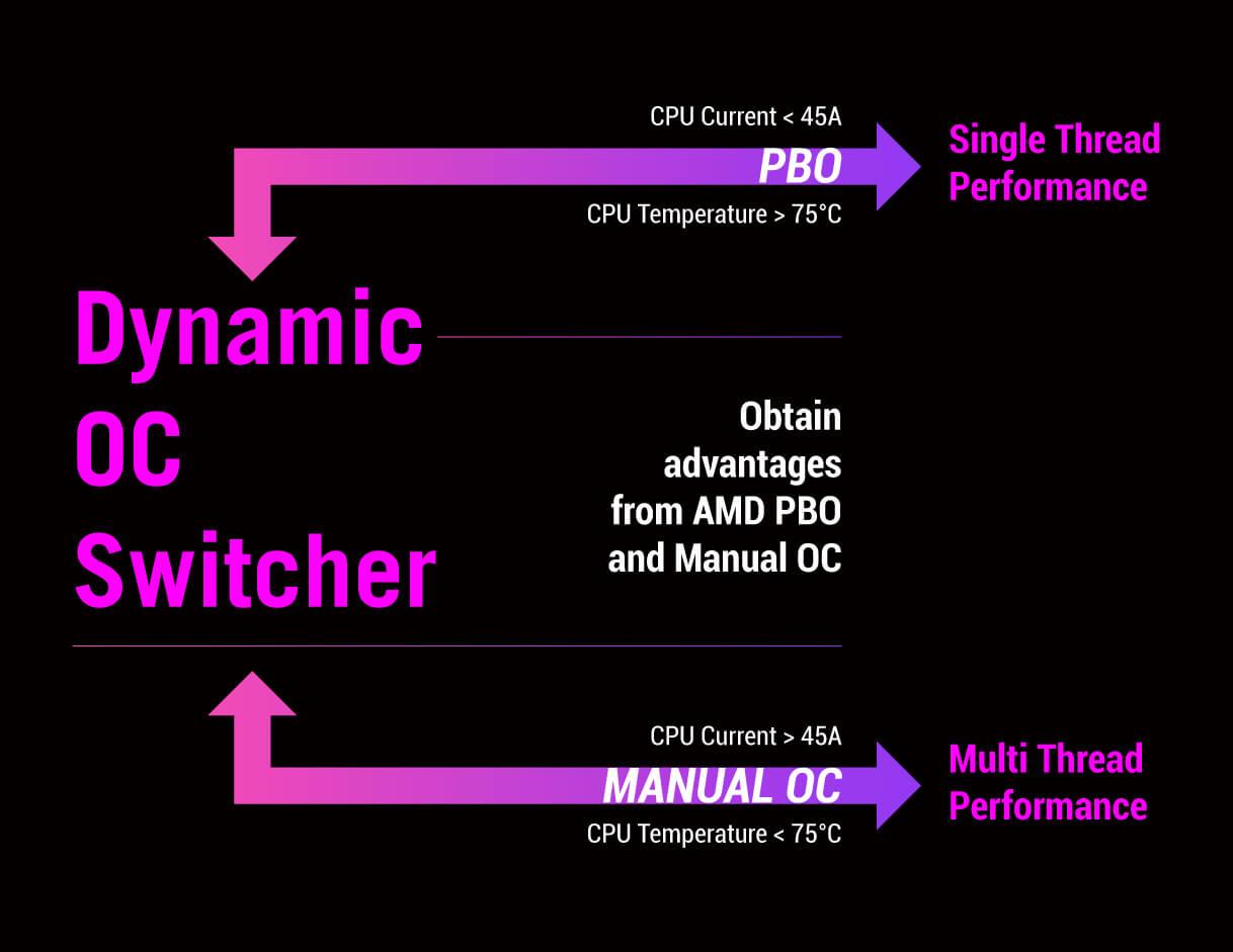 ROG Strix X570-E Gaming WiFi II Dynamic OC Switcher