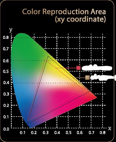Color gamut diagram of ProArt Projector A1