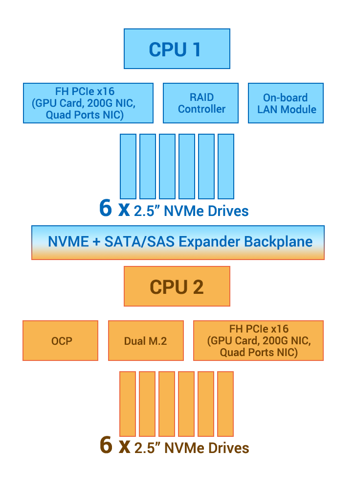 CPU-balanced architecture
