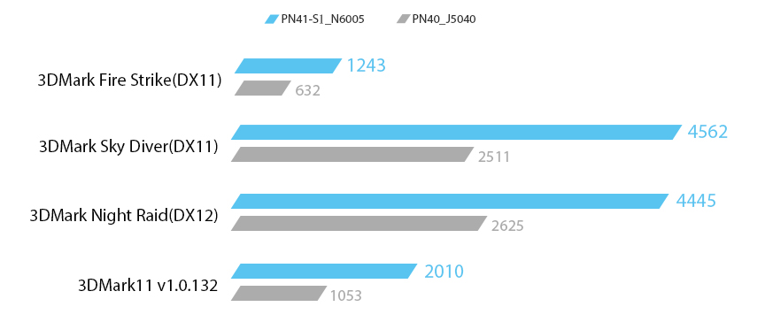 PN41-S1's graphics performance in 3DMark11 v1.0.132 has increased by over 90%